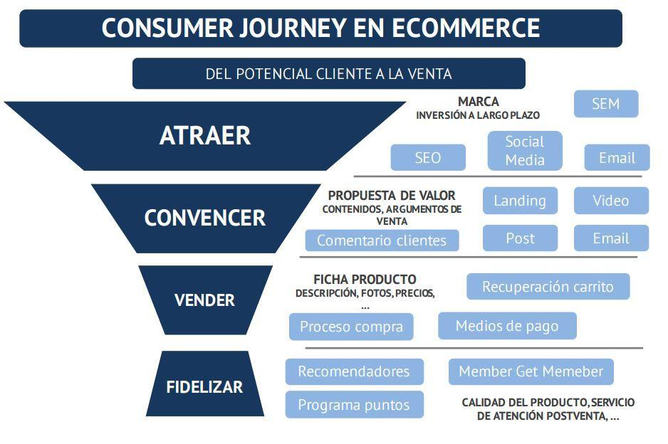 Customer journey tipo en Ecommerce
